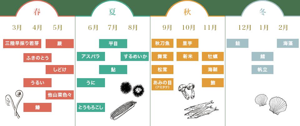 四季の食材