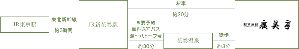 新幹線ルート